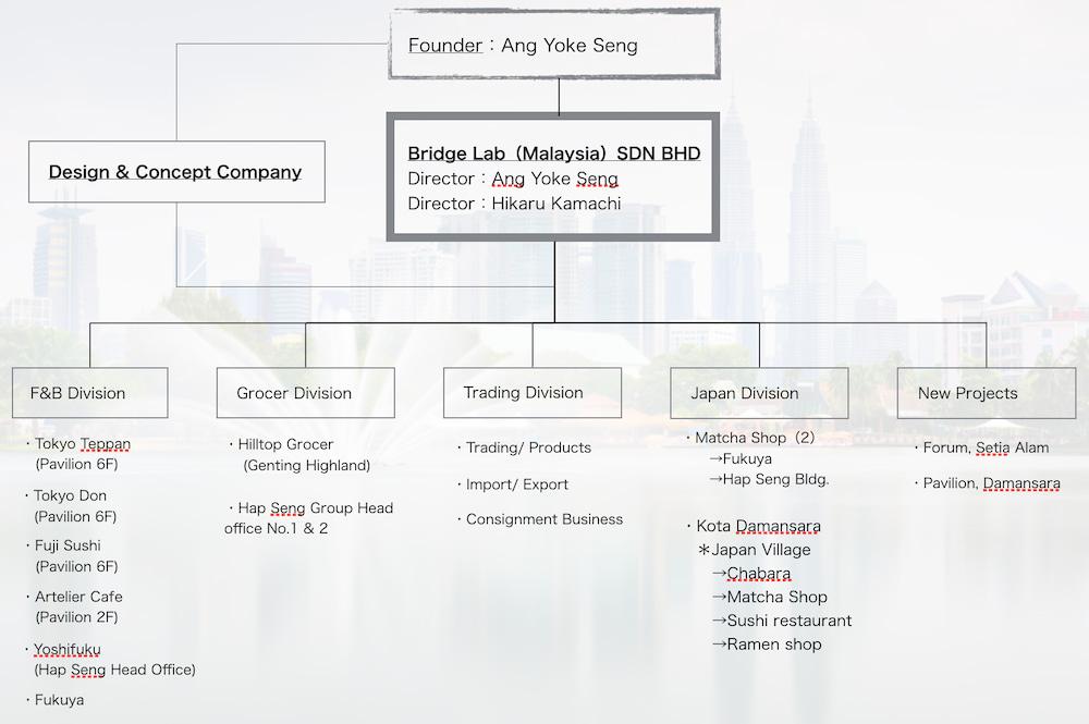 Bridge Lab (Malaysia)